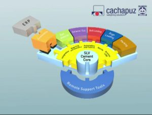 sisteme logistice ciment